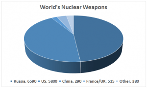 Setting limits: The US and Russia have more than 90 percent of the world's nuclear weapons (Source: Ploughshares)