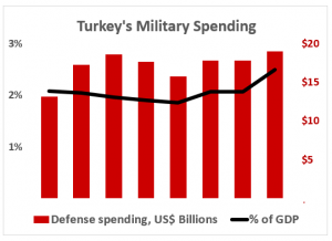 Steady increase: Turkey ranks among the world's top nations for military strength (Source: Macrotrends, SIPRI, Global Firepower)