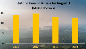 Nature: Wildfires are an annual occurrence in Siberia, with 2019 going down as a historic year