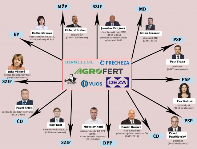 'Agrofertisliation': Former Agrofert Group employees now fill many senior posts in the Czech Republic. Key to acronyms: EP: European Parliament; SZIF: State Agricultural Intervention Fund, which manages the disbursal of EU agricultural funds in the Czech Republic; MD: Ministry of Transport; PSP: Member of Parliament; CD: Czech Railways; DPP: Prague Public Transit Company; MZP: Ministry of the Environment. Illustration courtesy of the Analytical Team of the Czech Pirate Party