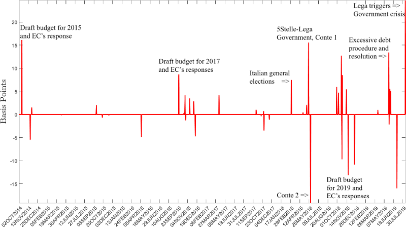 Note: Changes in the CDS spread of the sovereign 2014-clause contract denominated in dollars around selected dates. Changes are defined as the closing price of the event day minus the closing price of the previous day. EC stands for European Commission.