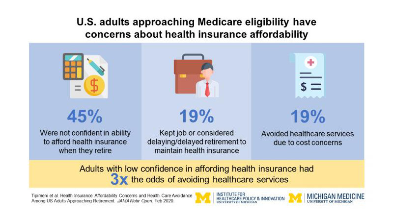 Key findings of the new study, based on a poll of people in their 50s and early 60s. CREDIT University of Michigan