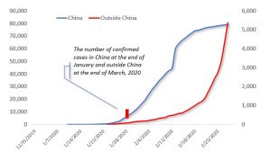 Figure: The Shift in the Outbreak Momentum from China to Outside China. Source: WHO, China National Health Commission, Difference Group
