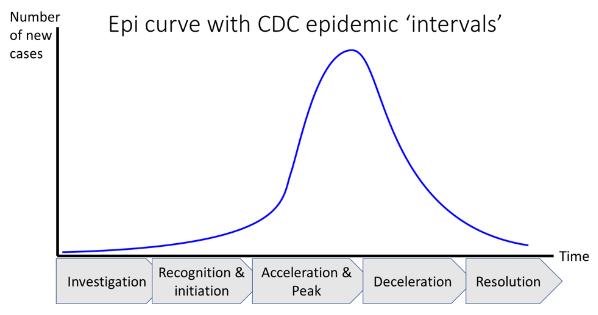 Source: CDC.gov, www.cdc.gov/flu/pandemic-resources/national-strategy/intervals-framework-508.html