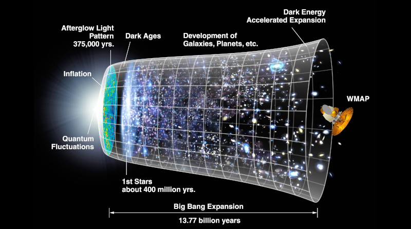 A diagram to show the inflationary history of the universe. Image by NASA CC-0