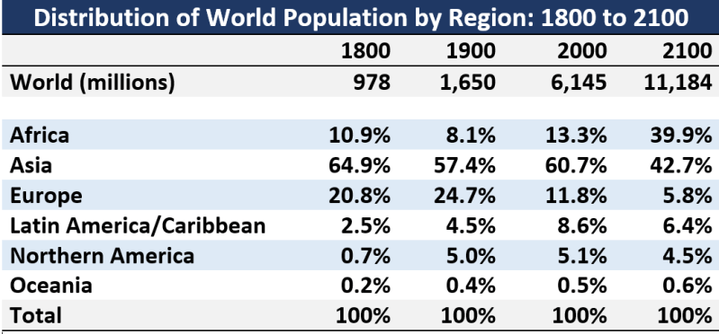 Population centers: Global population increasingly is concentrated in Asia and Africa (Source: UN Population Division)