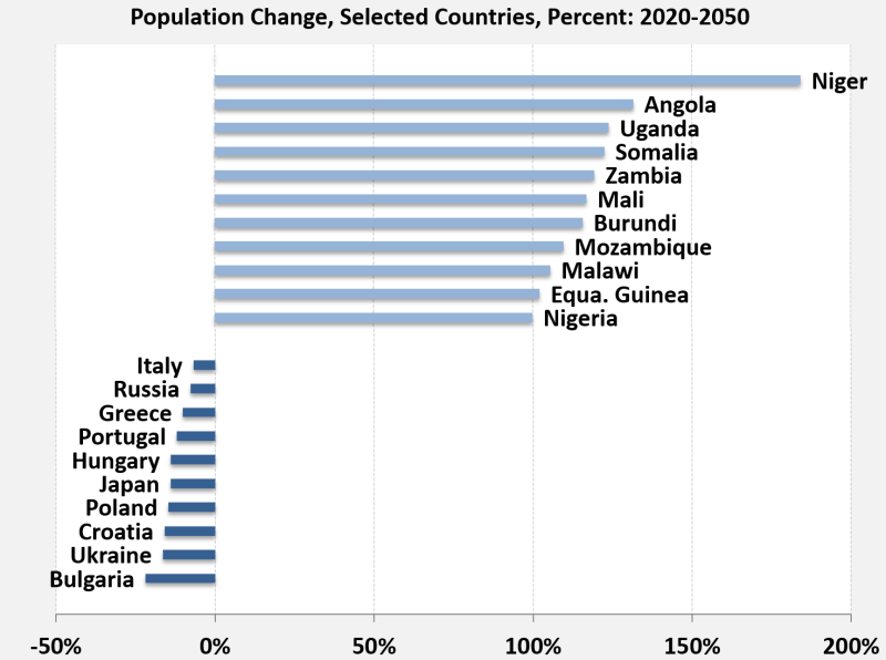 Global shift: Fertility rates ensure a sharp divide between countries with population growth versus population decline (UN Population Division)