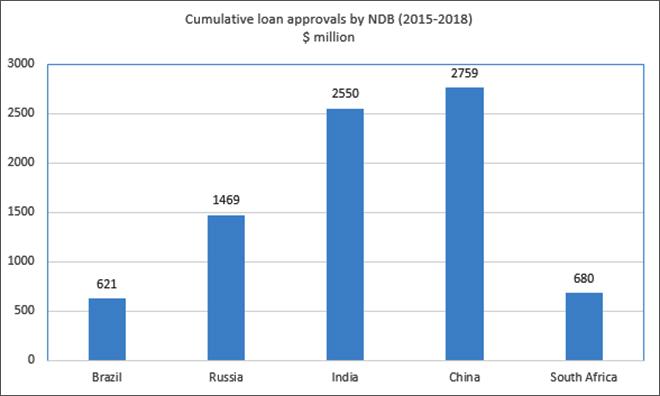 Source: NDB annual report, 2018
