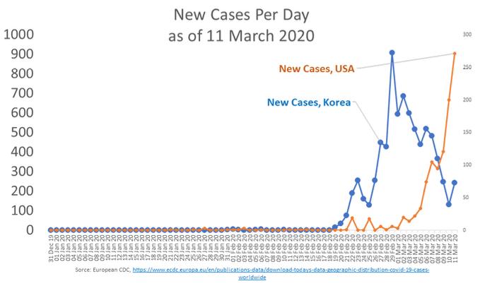 Source: Author's elaboration of European CDC data, https://www.ecdc.europa.eu/en/publications-data/download-todays-data-geographic-distribution-covid-19-cases-worldwide