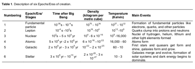 Table 1. Description of six Epochs/Eras of creation.