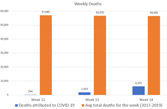 Source: Total death and flu/pneumonia death data via National Center for Health Statistics (www.cdc.gov/flu/weekly/weeklyarchives2019-2020/data/nchsData12.csv). COVID-19 totals via Worldometer COVID stats.