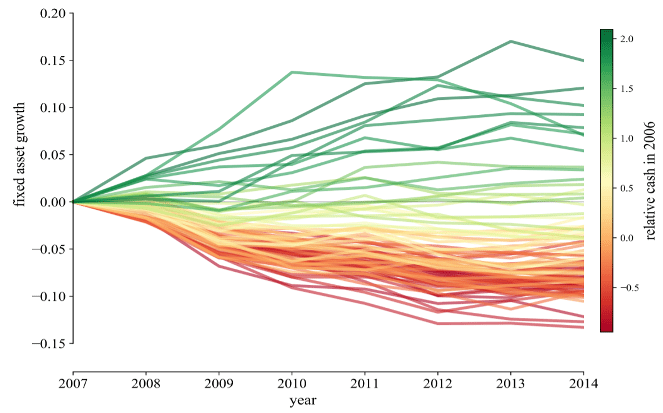 Panel A: Crisis period: 2007-2014