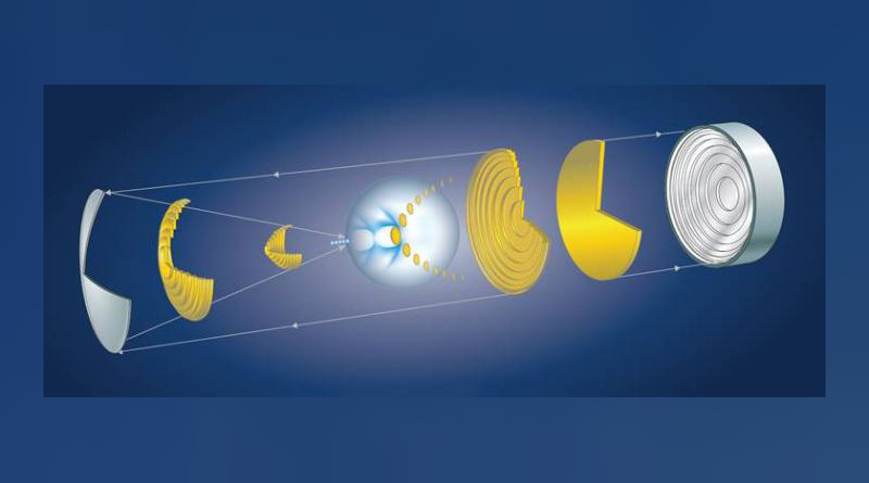 Illustration depicting the method outline by LLE researchers to shape intense laser light in a way that accelerates electrons to record energies in very short distances. An ultrashort pulse (yellow) propagating to the right and reflecting from a radial echelon (right most element) controls the time at which each ring comes to focus after reflecting from an axiparabolla (left most element). CREDIT (H. Palmer and K. Palmisano)