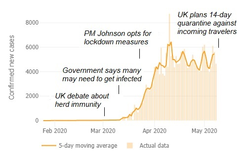 Figure UK: From misguided theories to extended lockdown. Fattening the curve