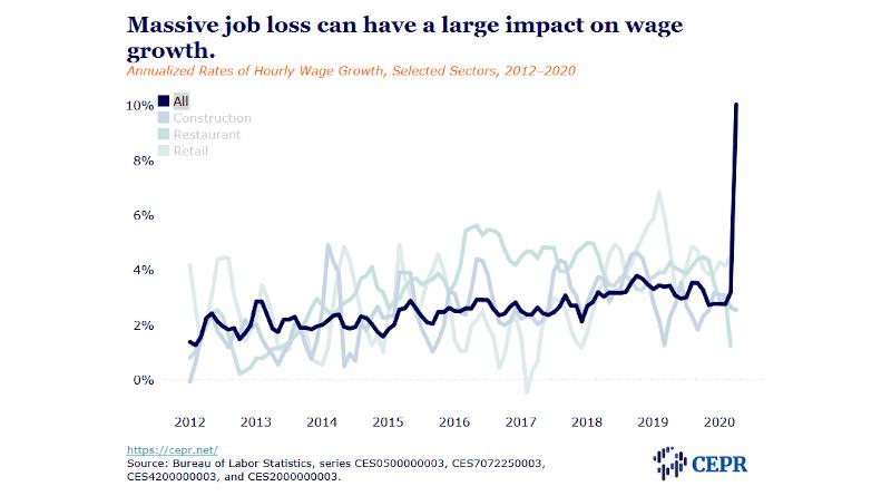 unemployment april 2020 cepr