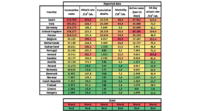 Calculation of COVID-19 cases and spread in Europe