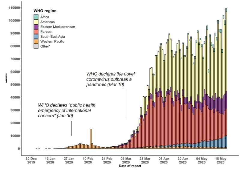 Figure: Human Costs of Coronavirus Complacency* Confirmed COVID-19 cases worldwide through May 23, 2020. Source: WHO, Difference Group.