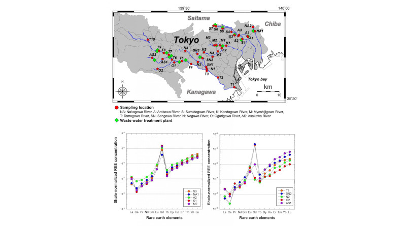 Samples were taken along rivers around Tokyo. Measurements of rare earth element quantities indicate a clearly elevated amount of gadolinium compared to that in natural shale. CREDIT: Tokyo Metropolitan University