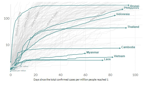*Log. Source: European CDC, Difference Group, Jan 26 – Jun 13, 2020