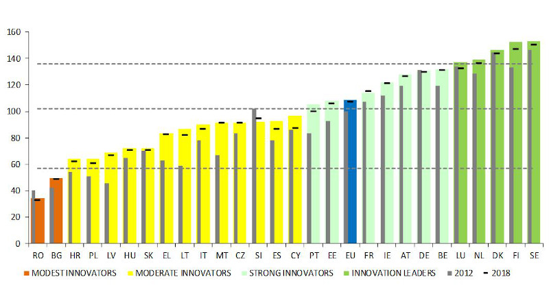 European Innovation Scoreboard country ranking. Coloured columns show innovation performance in 2019, horizontal hyphens show performance in 2018, and grey columns show performance in 2012, all relative to the EU average in 2012.