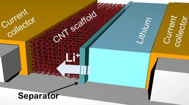 A schematic showing lithium battery with the new carbon nanotube architecture for the anode CREDIT: Juran Noh/Texas A&M University College of Engineering