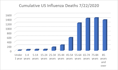 Figure 1: Cumulative US Influenza Deaths by Age Group. Data compiled from the CDC database.