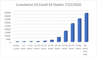 Figure 2: Cumulative US Covid-19 Deaths by Age Group. Data compiled from the CDC database.