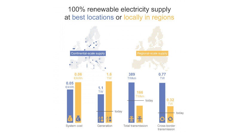 Comparison of continental-scale supply and regional-scale supply CREDIT: Tim Tröndle, IASS/ETH Zurich