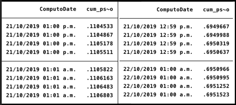 Official timestamps (ComputoDate) in order of Nooruddin's progression of the official count (cum_ps_natl_share_computo).
