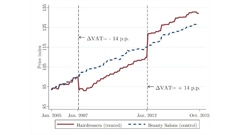 The VAT rate for hairdressing services was reduced by 14 percentage points in January 2007. In January 2012, the standard rate was reinstated increasing the VAT rate by 14 percentage. The figure compares the price indexes for hairdressing services and beauticians services, which were not affected by the VAT cut. CREDIT: Jarkko Harju and Tuomas Kosonen