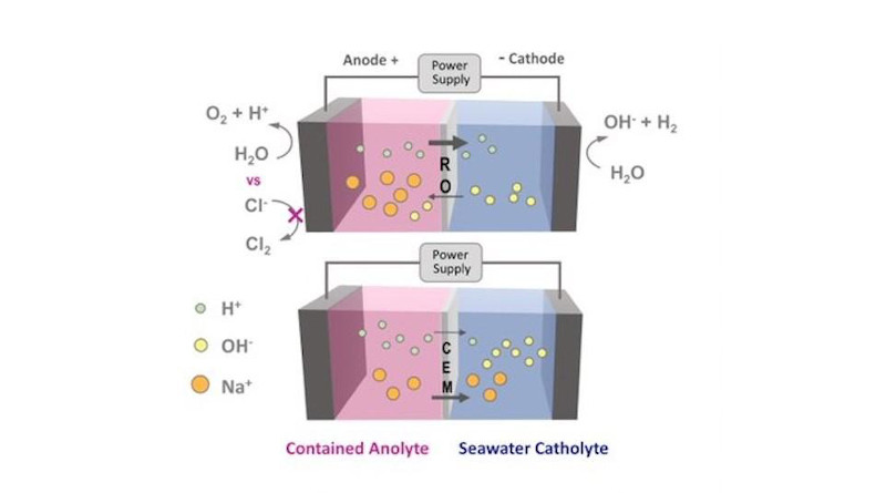 Here is a visual representation of how ion movement is affected by a reverse osmosis (RO) membrane versus a cation-exchange membrane. Chloride ions from the seawater are not able to pass through the RO membrane and oxidize into chlorine gas. CREDIT: Logan Research Group