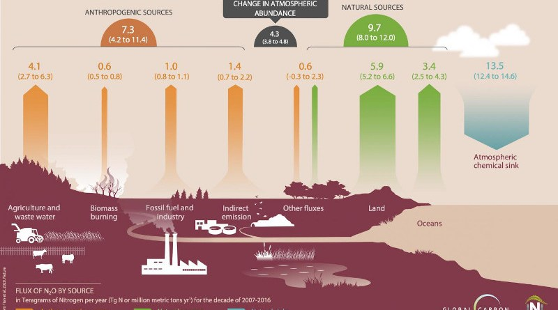 Global N2O budget 2007-2016 CREDIT: Global Carbon Project