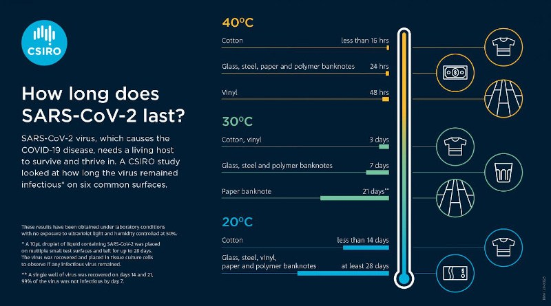 How long does SARS-CoV-2 last on different surfaces? CREDIT: CSIRO