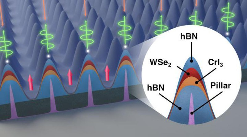 """This illustration of a nanoscale node created by the lab of Nick Vamivakas, professor of quantum optics and quantum physics, shows a closeup of one of an array pillars, each a mere 120 nanometers high. Each pillar serves as a location marker for a quantum state that can interact with photons. A novel alignment of tungsten diselenide (WSe2) is draped over the pillars with an underlying, highly reactive layer of chromium triiodide (CrI3). Where the atomically thin, 12-micron area layers touch, the CrI3 imparts an electric charge to the WSe2, creating a """"hole"""" alongside each of the pillars. CREDIT: University of Rochester illustration / Michael Osadciw"""