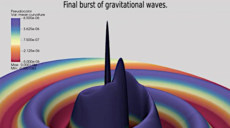 Still from an animation of the inspiral of a binary black hole with a 128:1 mass ratio showing the beginning of the final burst of gravitational waves. CREDIT: Carlos Lousto, James Healy, RIT