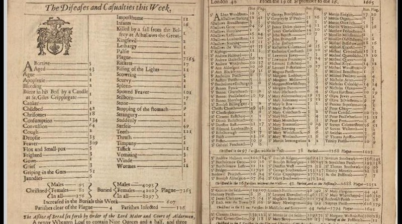 """Burials by cause for the week ending 26 September 1665, during the Great Plague of London. Five deaths from """"Flox and Small-pox"""" are listed. CREDIT Courtesy of the Public Domain Review https://publicdomainreview.org/collection/londons-dreadful-visitation-bills-of-mortality"""