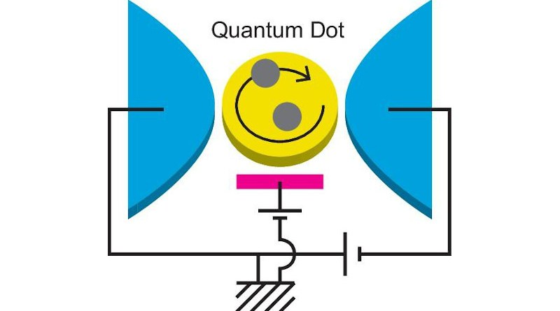 """A quantum dot (the yellow part) is connected to two lead electrodes (the blue parts). Electrons tunneling into the quantum dot from the electrodes interact with each other to form a highly correlated quantum state, called """"Fermi liquid."""" Both nonlinear electric current passing through the quantum dot and its fluctuations that appear as a noise carry important signals, which can unveil underlying physics of the quantum liquid. It is clarified that three-body correlations of the electrons evolve significantly and play essential roles in the quantum state under the external fields that break the particle-hole or time-reversal symmetry. CREDIT: Rui Sakano"""