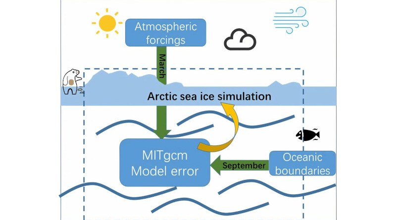 Schematic diagram of the sea-ice simulation error sources of a regional configuration of MITgcm. CREDIT Yue Sun