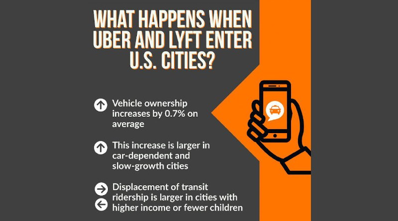 This graphical abstract depicts findings for what happens when Uber and Lyft enter U.S. cities. CREDIT Jeremy Michalek