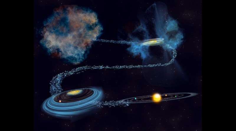 Artist illustration of the formation of the solar system, capturing the moment where radioactive nuclei got incorporated into solids that would become meteorites. CREDIT Bill Saxton / NSF / AUI / NRAO