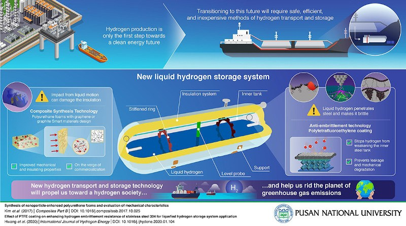 Tanking Up Towards A Hydrogen Economy With New Storage Technology