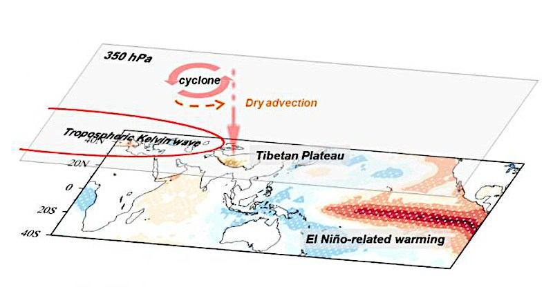 Schematic of the mechanisms responsible for the influence of developing ENSO on the southwest TP summer rainfall. CREDIT Shuai Hu