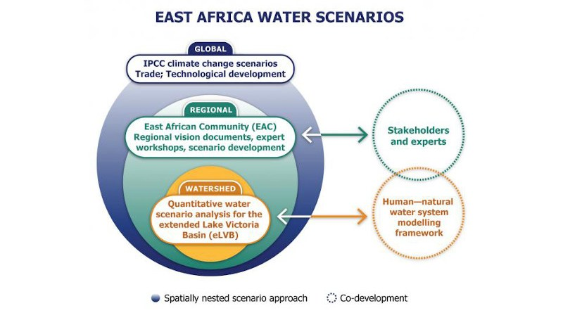 Co-development of East African regional water scenarios for 2050 CREDIT Adam Islaam - International Institute for Applied Systems Analysis (IIASA)