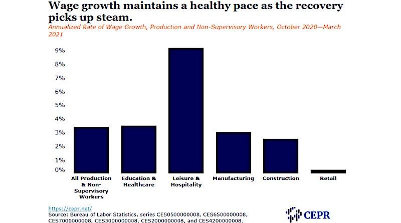 wage growth cepr