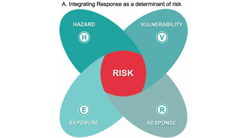 Interactions of a single driver for each determinant of a risk, namely hazard, vulnerability, exposure, and response to climate change. CREDIT Simpson et al. 2021