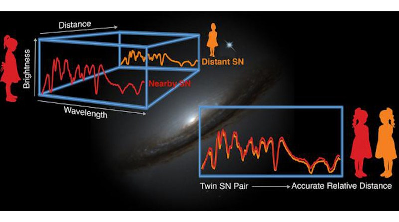 """The upper left figure shows the spectra -- brightness versus wavelength -- for two supernovae. One is nearby and one is very distant. To measure dark energy, scientists need to measure the distance between them very accurately, but how do they know whether they are the same? The lower right figure compares the spectra -- showing that they are indeed """"twins."""" This means their relative distances can be measured to an accuracy of 3 percent. The bright spot in the upper-middle is a Hubble Space Telescope image of supernova 1994D (SN1994D) in galaxy NGC 4526. CREDIT Graphic credit: Zosia Rostomian/Berkeley Lab; photo credit: NASA/ESA)"""