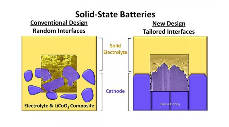 Illustration of a conventional solid-state battery and the team's new high-performance design that contains tailored electrode-electrolyte interfaces. CREDIT Graphic courtesy Beniamin Zahiri and Paul Braun
