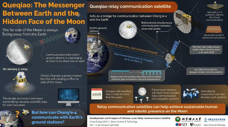 The far side of the Moon always faces away from the Earth, making communications from lunar equipment there much more challenging. Fortunately, relay communication satellites can act as a bridge or stepping stone between transmission from the far side towards Earth ground stations. CREDIT Space: Science & Technology