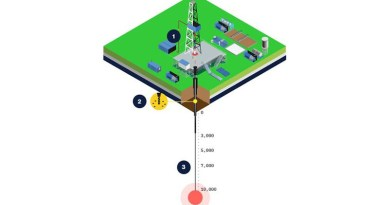 Simplified schematic of the Quaise drilling rig: (1) millimeter wave drilling components interfaced with conventional drilling rig at the surface, (2) Conventional drilling from surface down to basement rock, (3) millimeter wave drilling from basement down to target depth. Source: Quaise Inc. CREDIT Quaise Inc.