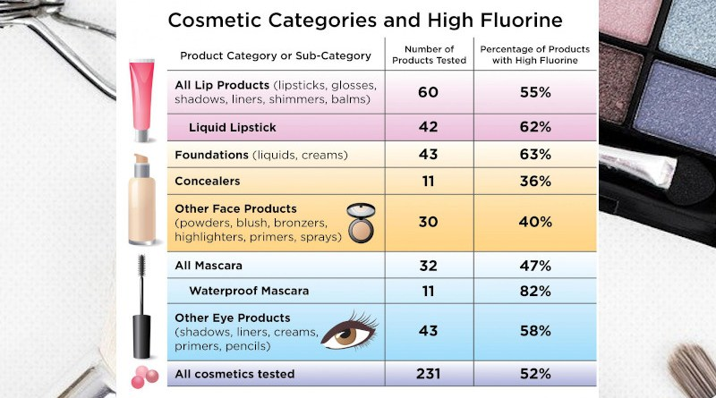 Researchers found high fluorine levels--indicating probable presence of PFAS--in about half of makeup tested. CREDIT Green Science Policy Institute